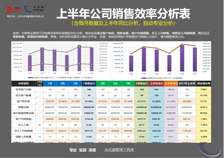上半年公司销售效率分析表(含每月数据及上年同比分析.xlsx