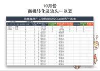 10月份商机转化及流失一览表.xlsx