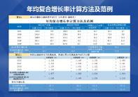 年均复合增长率计算方法及范例.xlsx