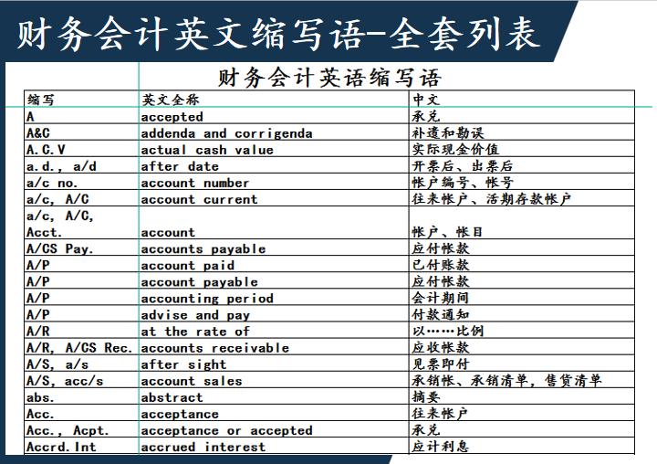 财务会计英语全套常用词组、缩写.xls