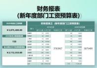 财务报表新年度部门工资预算表.xlsx