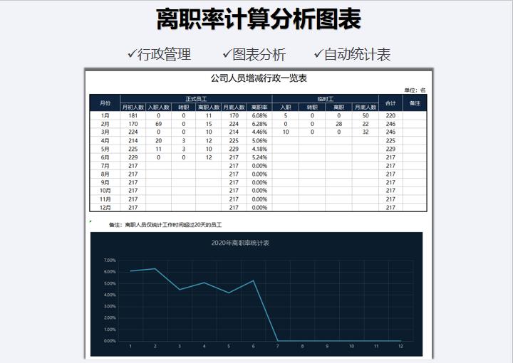 离职率计算分析图表.xls