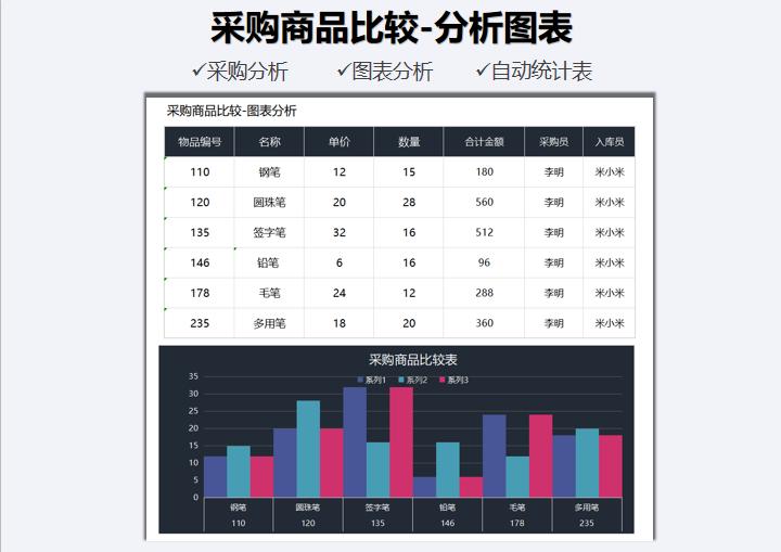 采购商品比较-图表分析.xlsx