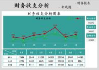财务收支分析图表.xls