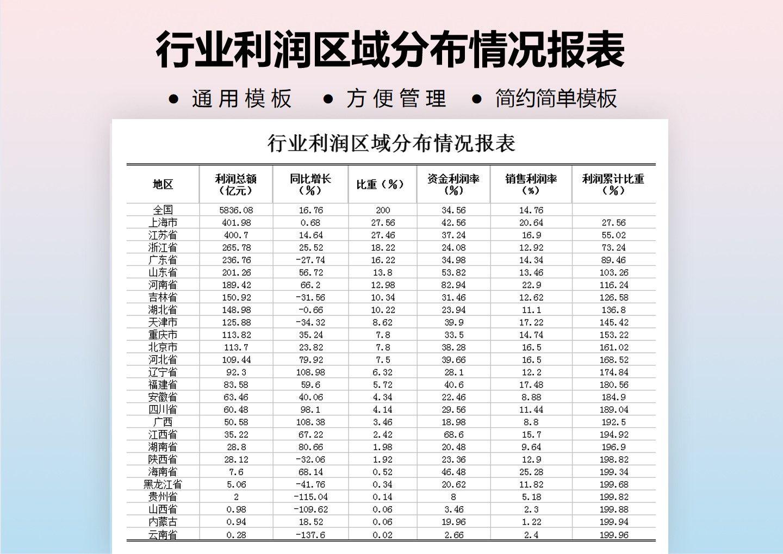 行业利润区域分布情况.xlsx